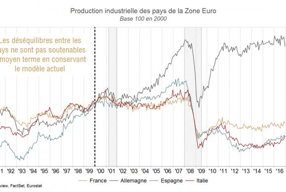 Euro le danger est-il réel ?