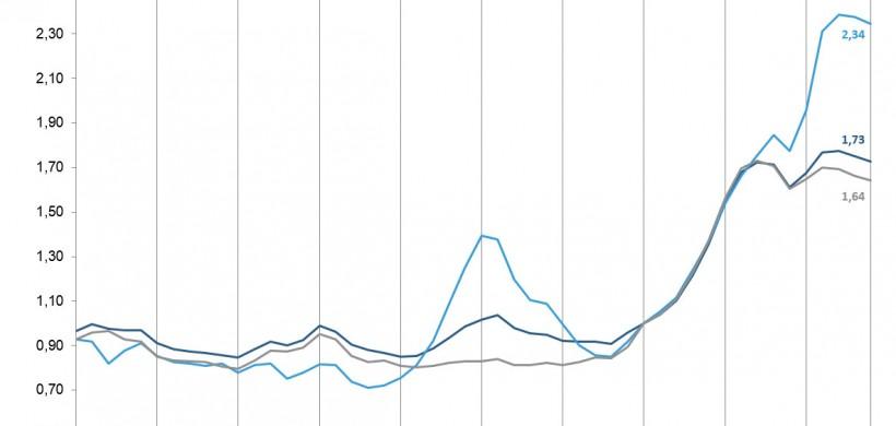 Le prix de l'immobilier reste sur un niveau historiquement élevé relativement au revenu des ménages
