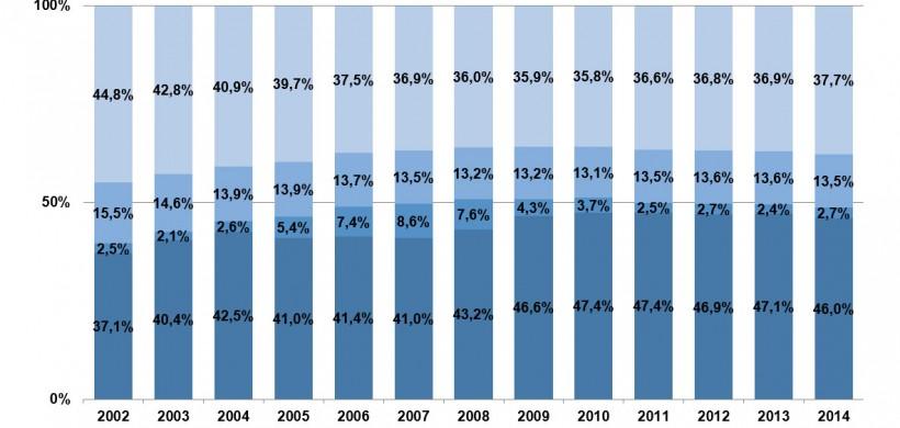 La demande intérieure ne prend toujours pas le relais comme moteur de croissance en Chine