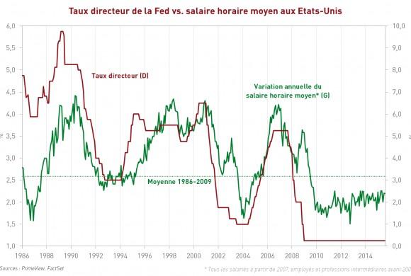 Taux directeur vs salaire horaire moyen aux Etats-Unis