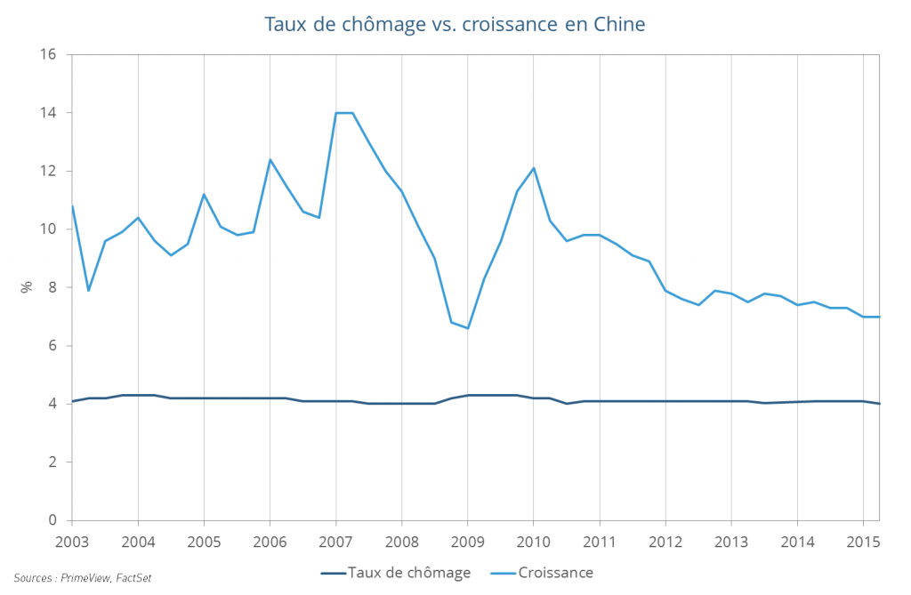 Taux de chômage Chine