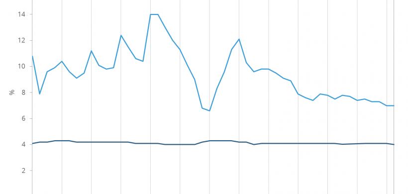 Chine : un taux de chômage stable depuis 2002 ?