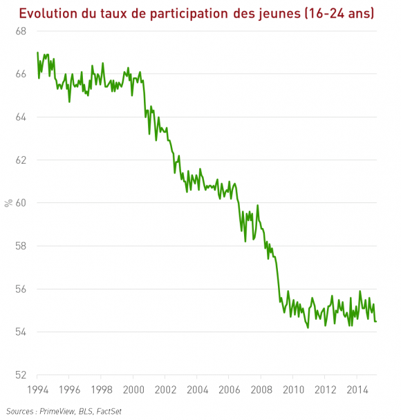 Taux de participation des jeunes (16-24 ans) aux Etats-Unis
