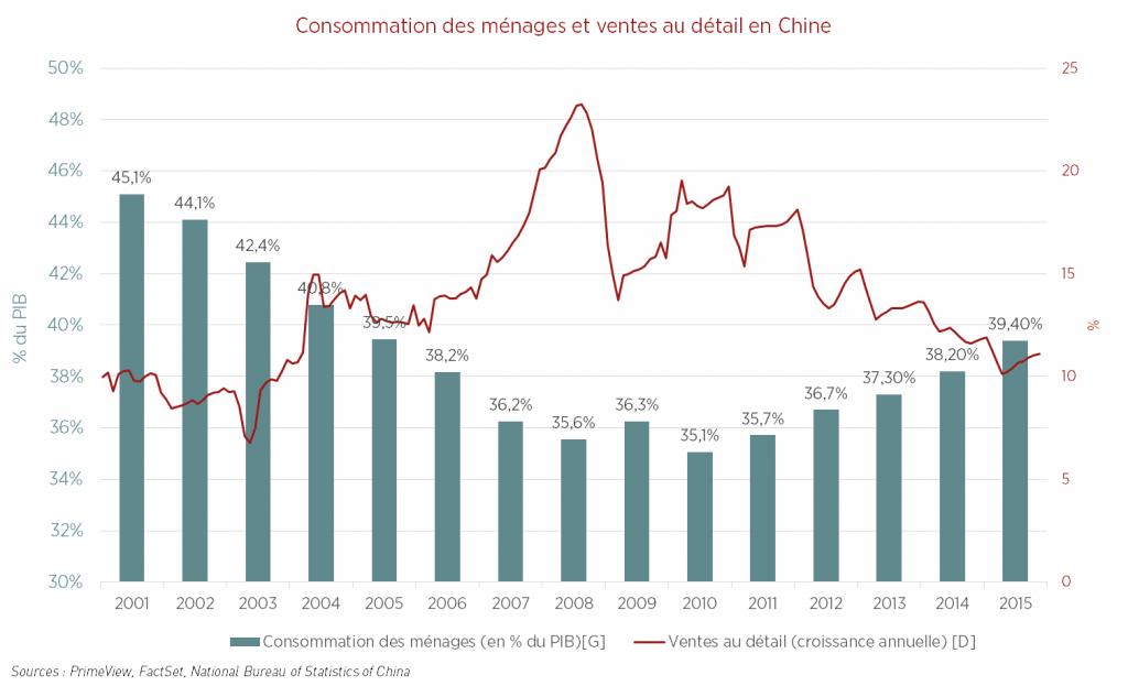 Chine : vers un hard landing ? - Consommation des ménages et ventes au détail en Chine