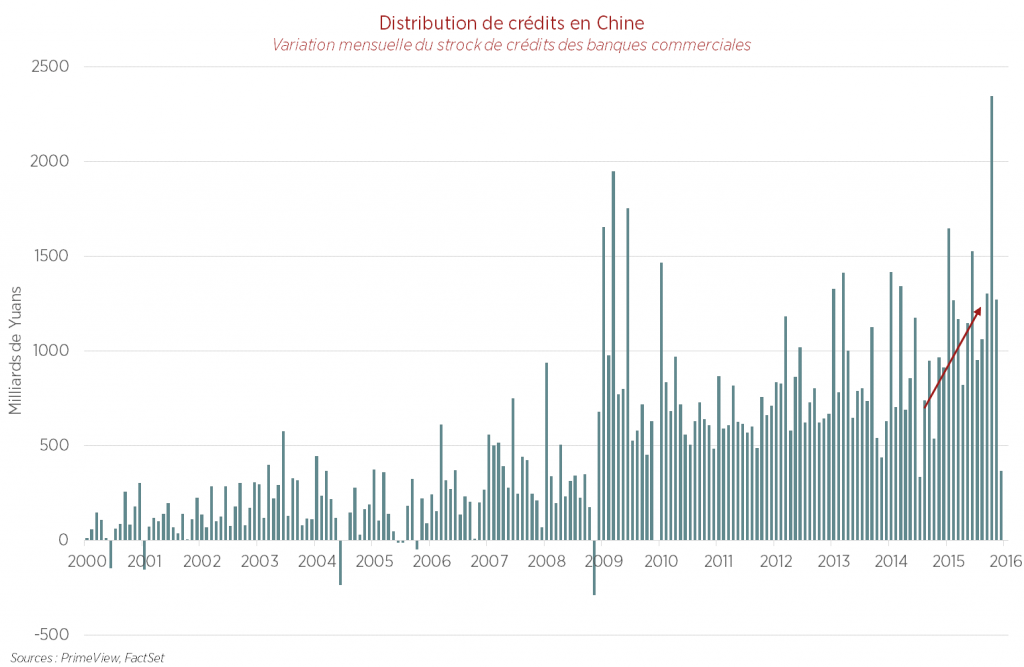 Chine : vers un hard landing ? - Distribution de crédits en Chine