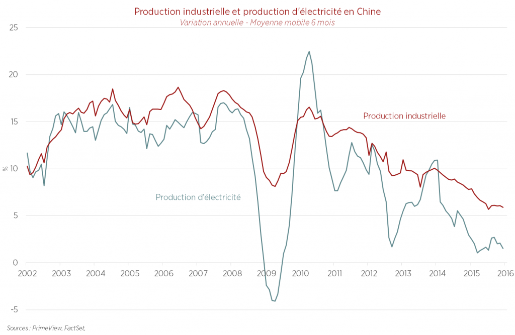 Chine : vers un hard landing ? - Production industrielle et production d'électricité en Chine