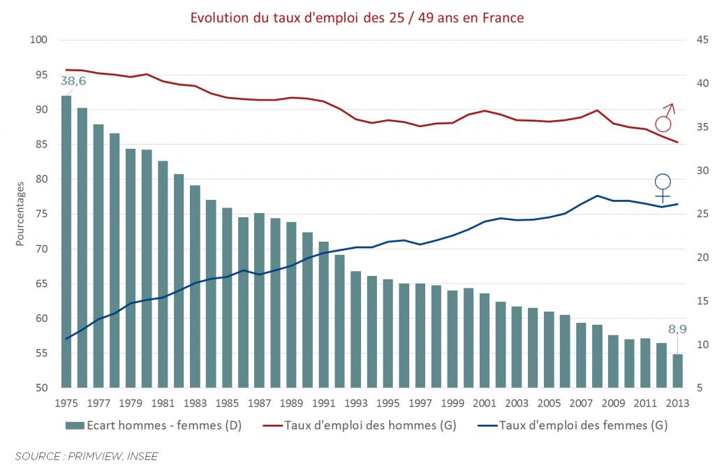 Evolution du taux d'emploi des 25-49 ans en France