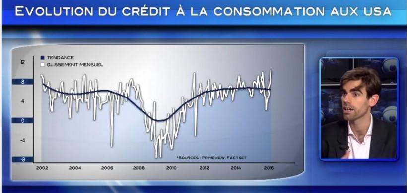 SICAVONLINE – Bourse : pourquoi le danger vient d'Amérique ?